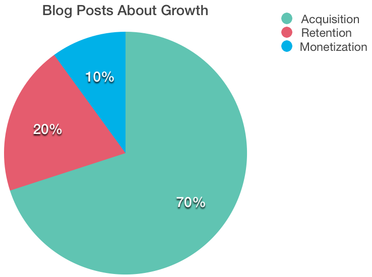 Blog_posts_about_growth.png