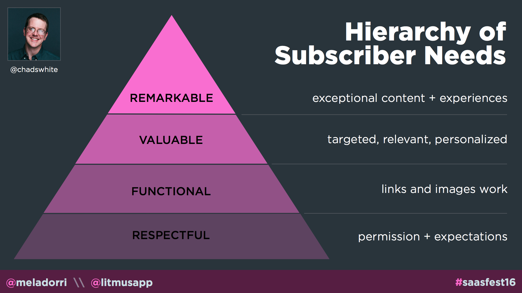 Email-Hierarchy-of-Subscriber-Needs.png