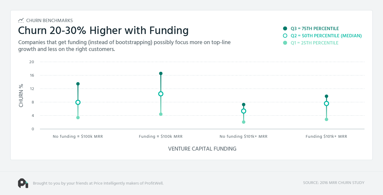 SaaS-Churn-Funding-Benchmarks-Image.png