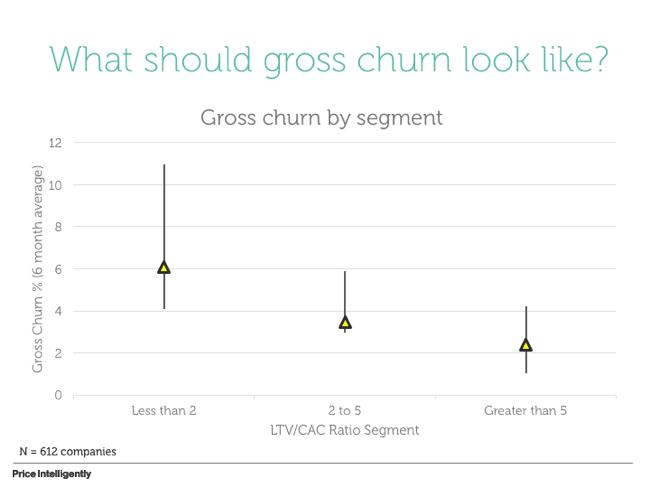 SaaS-Gross-Churn-Data-Image.png