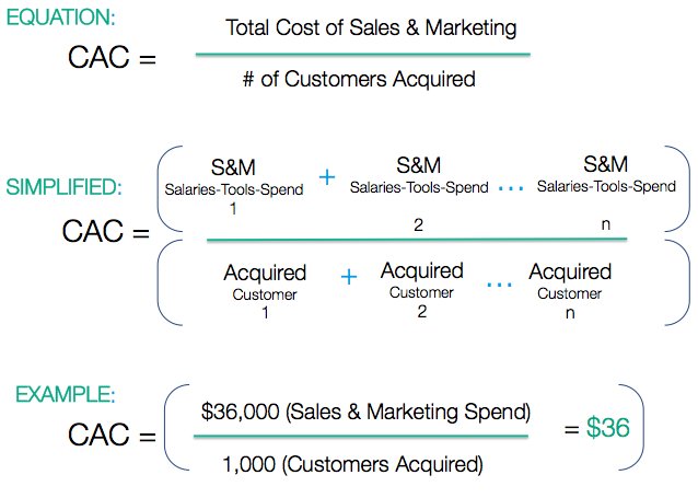 the complete saas guide to calculating and reducing cac